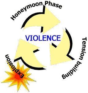Argumentative essay domestic violence